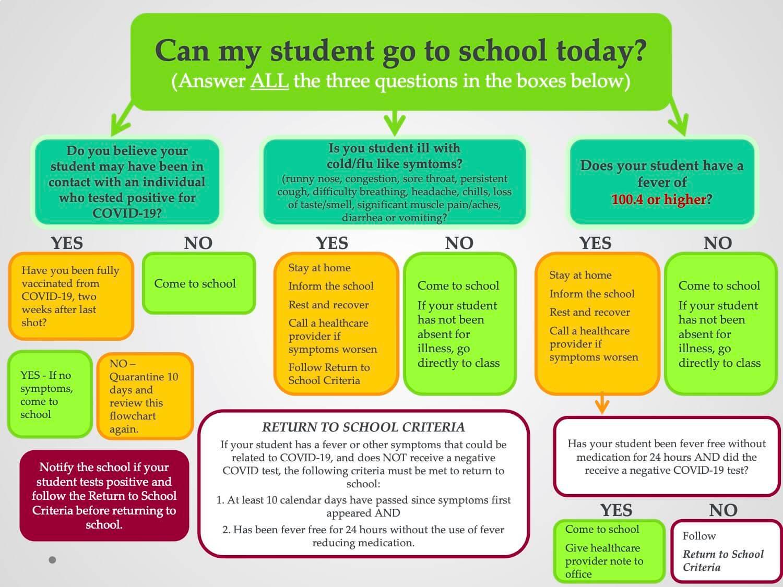 Edge High School graphic showing return to school criteria to meet after quarantine